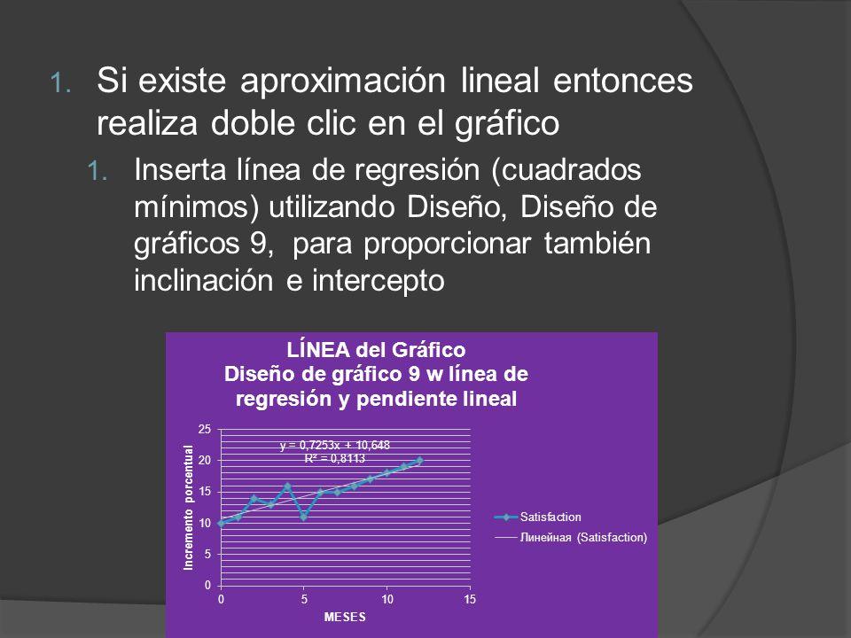 1. Si existe aproximación lineal entonces realiza doble clic en el gráfico 1.