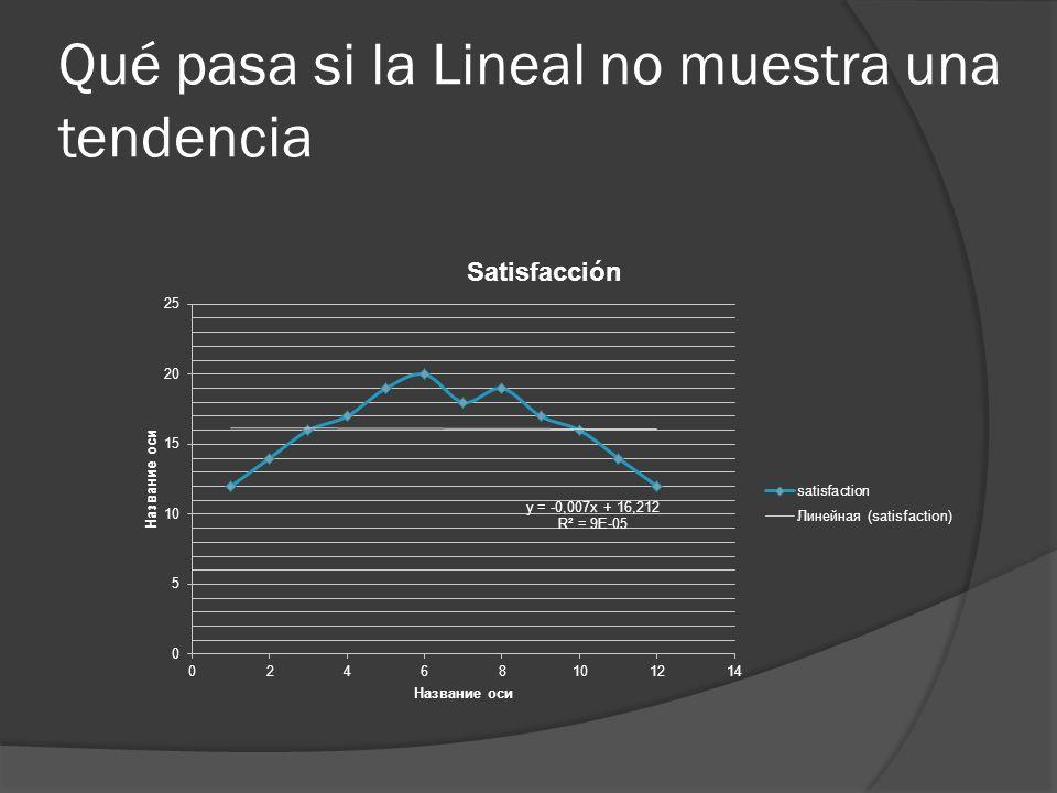 Qué pasa si la Lineal no muestra una tendencia