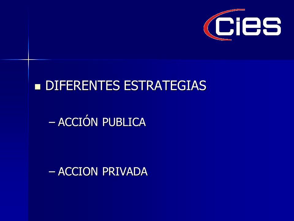 DIFERENTES ESTRATEGIAS DIFERENTES ESTRATEGIAS –ACCIÓN PUBLICA –ACCION PRIVADA