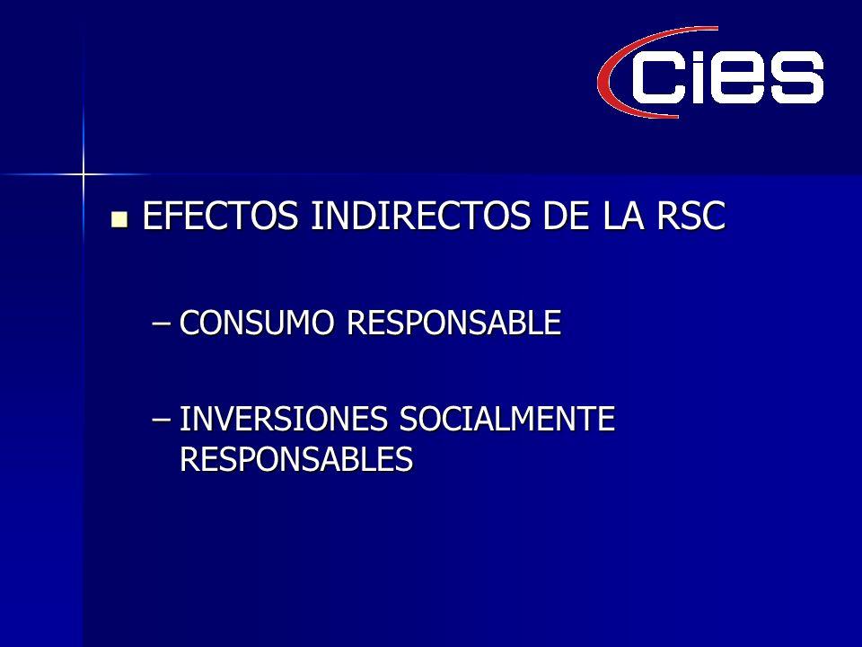 EFECTOS INDIRECTOS DE LA RSC EFECTOS INDIRECTOS DE LA RSC –CONSUMO RESPONSABLE –INVERSIONES SOCIALMENTE RESPONSABLES