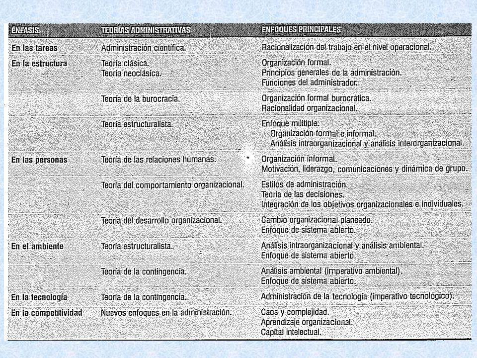 Principales Teorías
