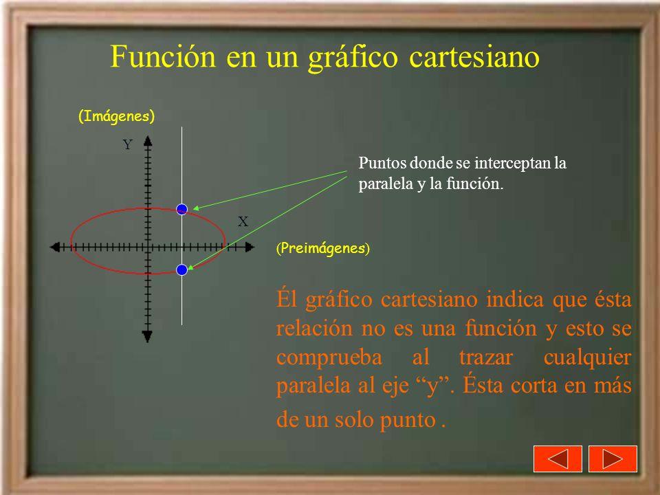 Función en un gráfico cartesiano Él gráfico cartesiano indica que ésta relación no es una función y esto se comprueba al trazar cualquier paralela al