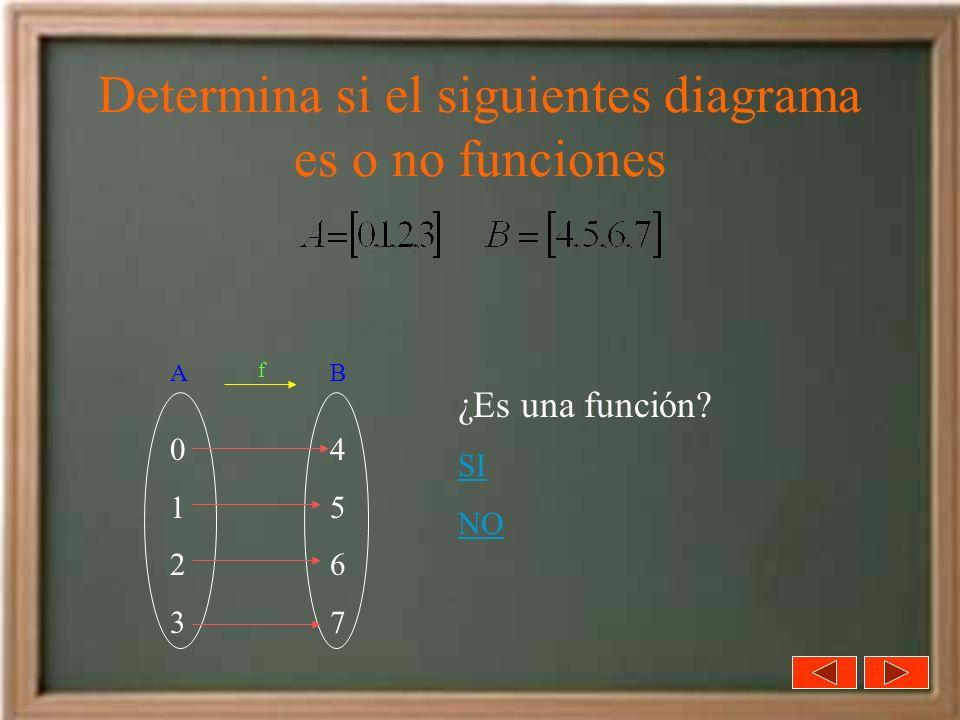 Determina si el siguientes diagrama es o no funciones 01230123 45674567 ¿Es una función? SI NO AB f