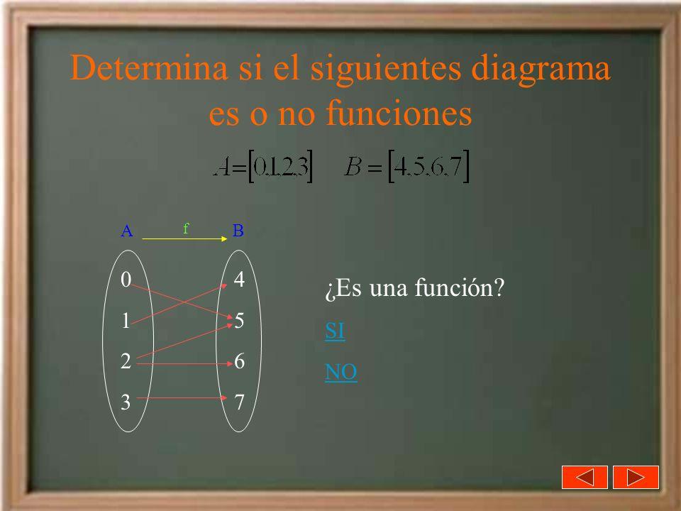 Determina si el siguientes diagrama es o no funciones 01230123 45674567 ¿Es una función? SI NO A B f