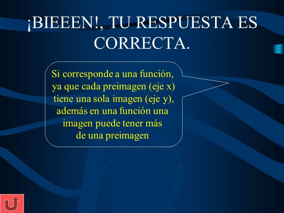¡BIEEEN!, TU RESPUESTA ES CORRECTA. Si corresponde a una función, ya que cada preimagen (eje x) tiene una sola imagen (eje y), además en una función u