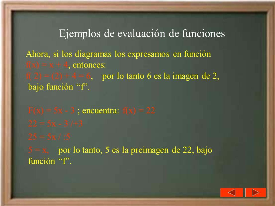 Ahora, si los diagramas los expresamos en función f(x) = x + 4, entonces: f( 2) = (2) + 4 = 6, por lo tanto 6 es la imagen de 2, bajo función f. Ejemp