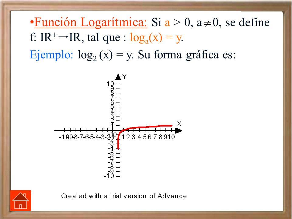 Función Logarítmica: Si a > 0, a 0, se define f: IR + IR, tal que : log a (x) = y. Ejemplo: log 2 (x) = y. Su forma gráfica es: