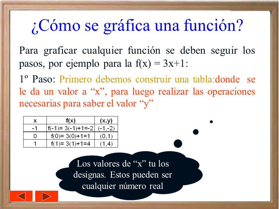 ¿Cómo se gráfica una función? Para graficar cualquier función se deben seguir los pasos, por ejemplo para la f(x) = 3x+1: 1º Paso: Primero debemos con