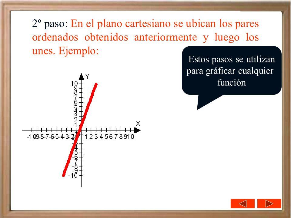 2º paso: En el plano cartesiano se ubican los pares ordenados obtenidos anteriormente y luego los unes. Ejemplo: Estos pasos se utilizan para gráficar