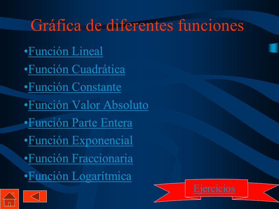 Gráfica de diferentes funciones Función Lineal Función Cuadrática Función Constante Función Valor Absoluto Función Parte Entera Función Exponencial Fu