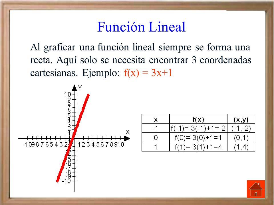 Función Lineal Al graficar una función lineal siempre se forma una recta. Aquí solo se necesita encontrar 3 coordenadas cartesianas. Ejemplo: f(x) = 3