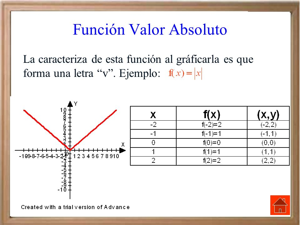 Función Valor Absoluto La caracteriza de esta función al gráficarla es que forma una letra v. Ejemplo: