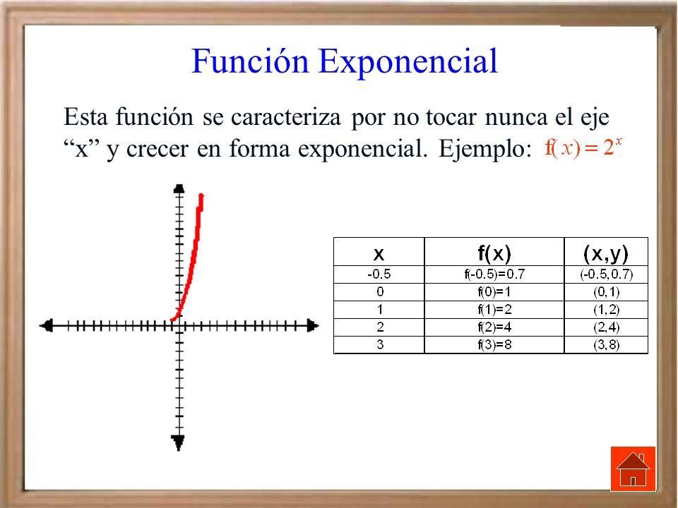 Función Exponencial Esta función se caracteriza por no tocar nunca el eje x y crecer en forma exponencial. Ejemplo: