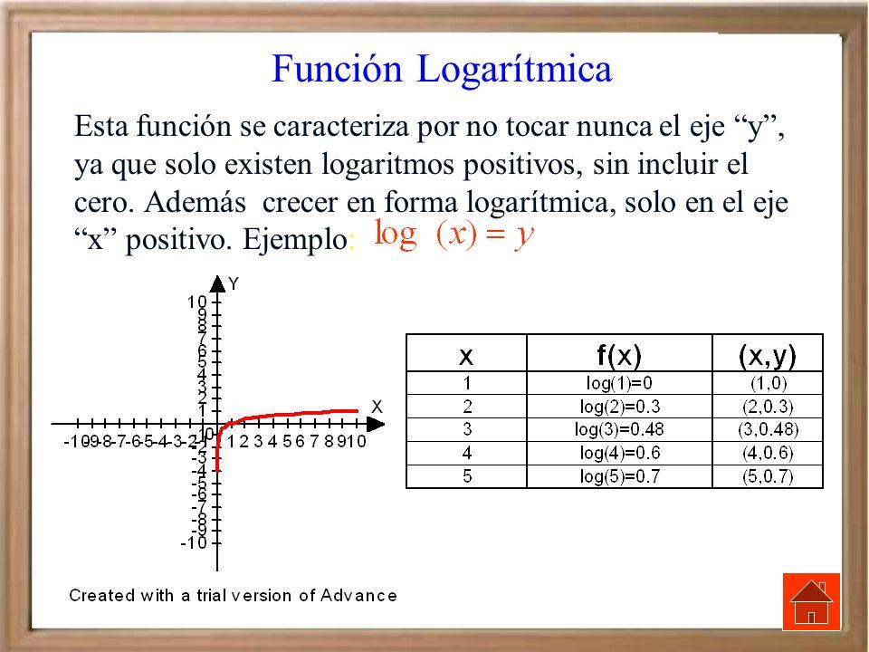 Función Logarítmica Esta función se caracteriza por no tocar nunca el eje y, ya que solo existen logaritmos positivos, sin incluir el cero. Además cre