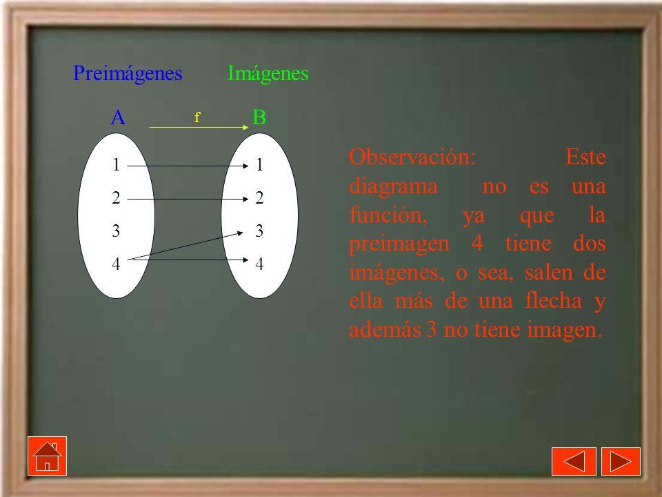 12341234 A B Observación: Este diagrama no es una función, ya que la preimagen 4 tiene dos imágenes, o sea, salen de ella más de una flecha y además 3