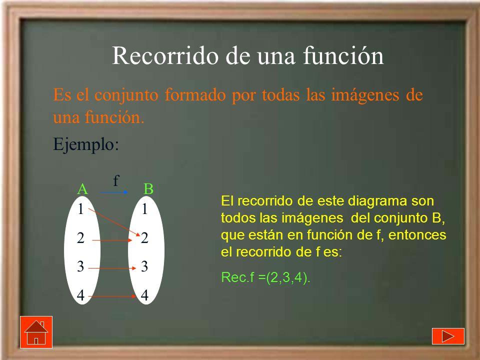 Recorrido de una función Es el conjunto formado por todas las imágenes de una función. Ejemplo: 12341234 12341234 A B f El recorrido de este diagrama