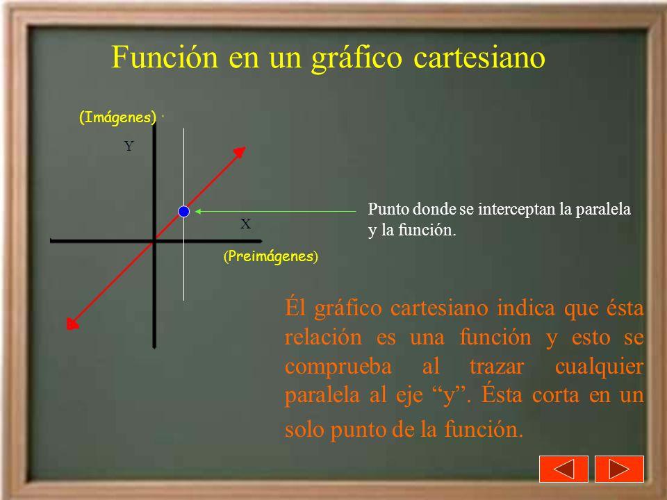 Función en un gráfico cartesiano Él gráfico cartesiano indica que ésta relación es una función y esto se comprueba al trazar cualquier paralela al eje
