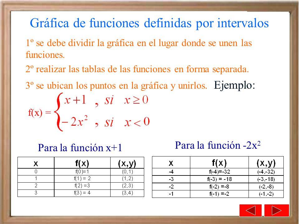 Gráfica de funciones definidas por intervalos f(x) = 1º se debe dividir la gráfica en el lugar donde se unen las funciones. 2º realizar las tablas de