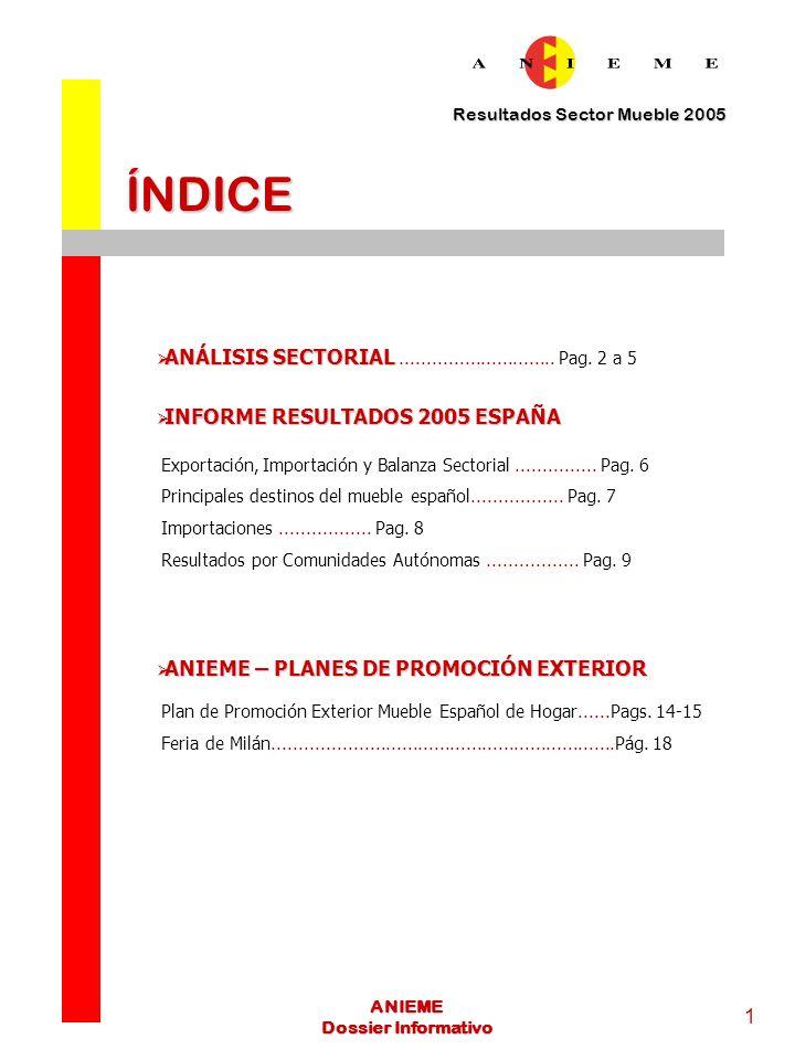 Resultados Sector Mueble 2005 2 ANIEME Dossier Informativo Análisis Sectorial La Asociación Nacional de Industriales y Exportadores de Mueble de España (ANIEME) ha hecho público el informe de resultados de comercio exterior del sector del mueble español relativo al ejercicio 2005.