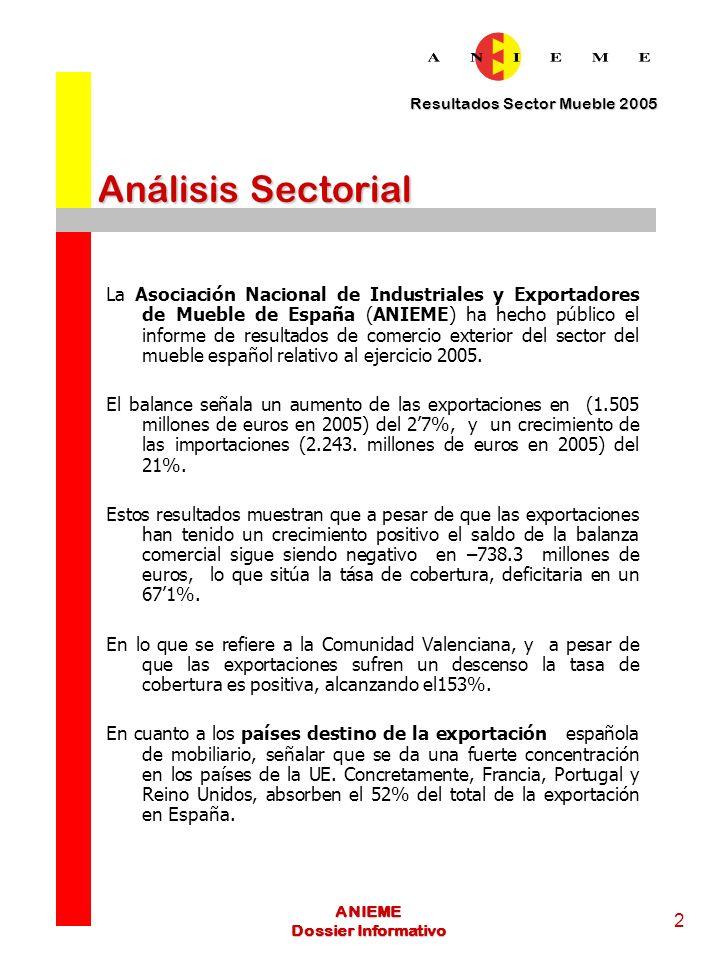 Resultados Sector Mueble 2005 3 ANIEME Dossier Informativo Análisis sectorial En el caso de la importación, Francia, Italia y Alemania totalizan el 45,1% de las compras de mobiliario realizadas por España.