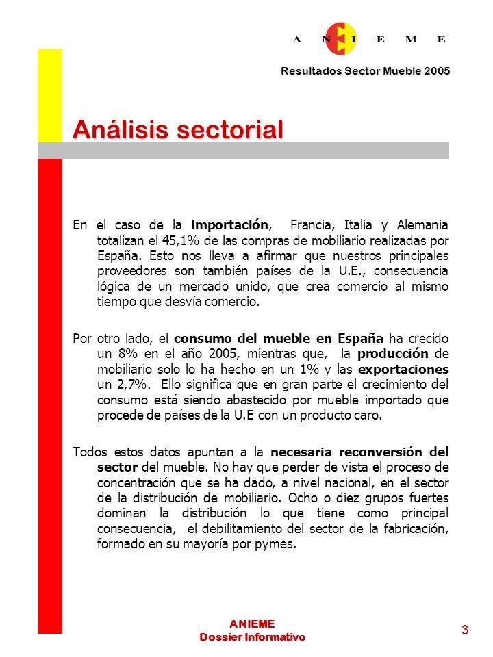 Resultados Sector Mueble 2005 4 ANIEME Dossier Informativo Análisis sectorial Con este panorama que hemos dibujado desde ANIEME vemos que la permanencia del sector industrial a nivel exterior pasa por tres opciones: Producción totalmente personalizada a medida del cliente.