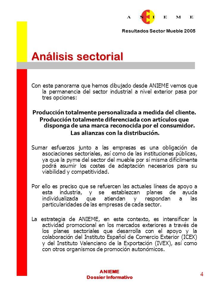 Resultados Sector Mueble 2005 5 ANIEME Dossier Informativo Análisis sectorial Las previsiones para el año 2006 en cuanto a exportación apuntan a una tendencia más positiva que en el año 2005.