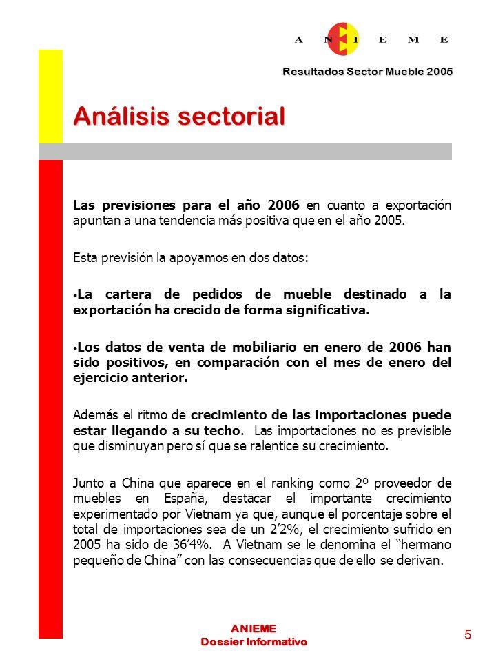 Resultados Sector Mueble 2005 6 ANIEME Dossier Informativo INFORME RESULTADOS 2005 El sector del mueble español ha cerrado el ejercicio 2005 con un volumen total de ventas al exterior por valor de 1.505 millones de euros, cifra que representa un aumento de 2,7% respecto al balance del año anterior.