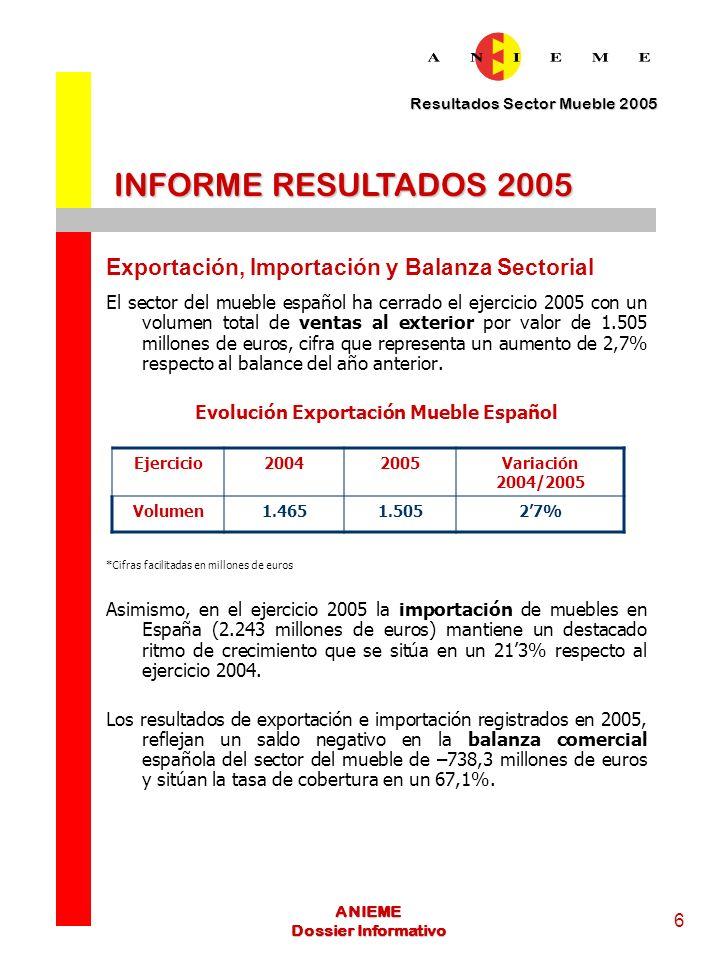 Resultados Sector Mueble 2005 7 ANIEME Dossier Informativo *Cifras facilitadas en millones de euros INFORME RESULTADOS 2005 Principales destinos del mueble español PAÍSEXPORTACIÓN MUEBLE ESPAÑOL VARIACIÓN 2004-2005 FRANCIA45862,4% PORTUGAL224,82,2% REINO UNIDO 952-35% ITALIA8126,3% ALEMANIA75,2-7,7% Los resultados alcanzados en el ejercicio 2005 posicionan a Francia como primer destino del mueble español.