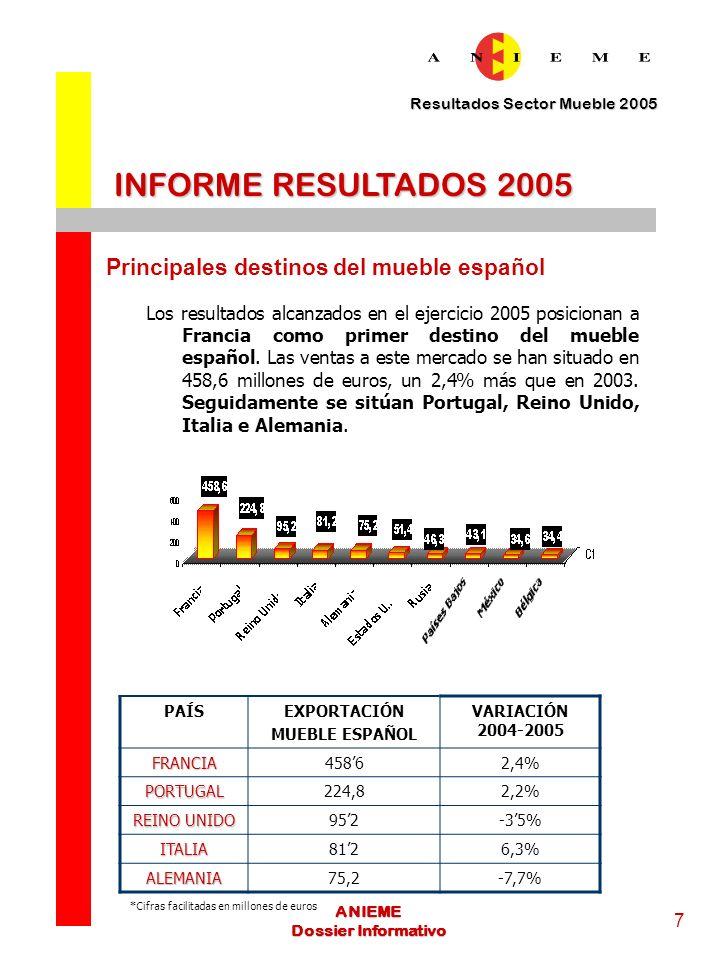 Resultados Sector Mueble 2005 8 ANIEME Dossier Informativo INFORME RESULTADOS 2005 Importaciones En el ejercicio 2005 España ha importado muebles por valor de 2.243 millones de euros, un 213% más que en 2003.
