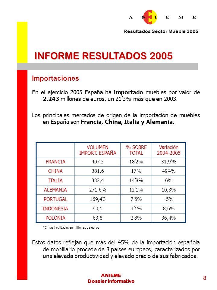 Resultados Sector Mueble 2005 8 ANIEME Dossier Informativo INFORME RESULTADOS 2005 Importaciones En el ejercicio 2005 España ha importado muebles por