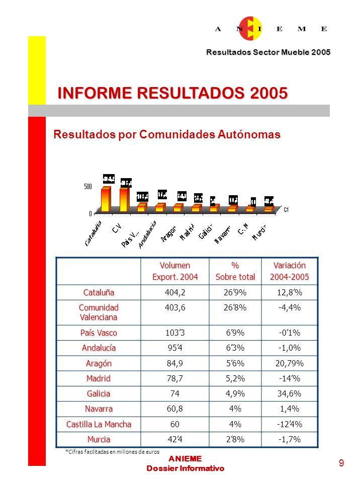 Resultados Sector Mueble 2005 10 ANIEME Dossier Informativo ANIEME- PLANES DE PROMOCIÓN EXTERIOR 2006 ANIEME realizará durante este año 2005 un tremendo esfuerzo de promoción del mueble español que se va a materializar en más de 43 acciones distintas que tendrán lugar en 26 países de todo el mundo.