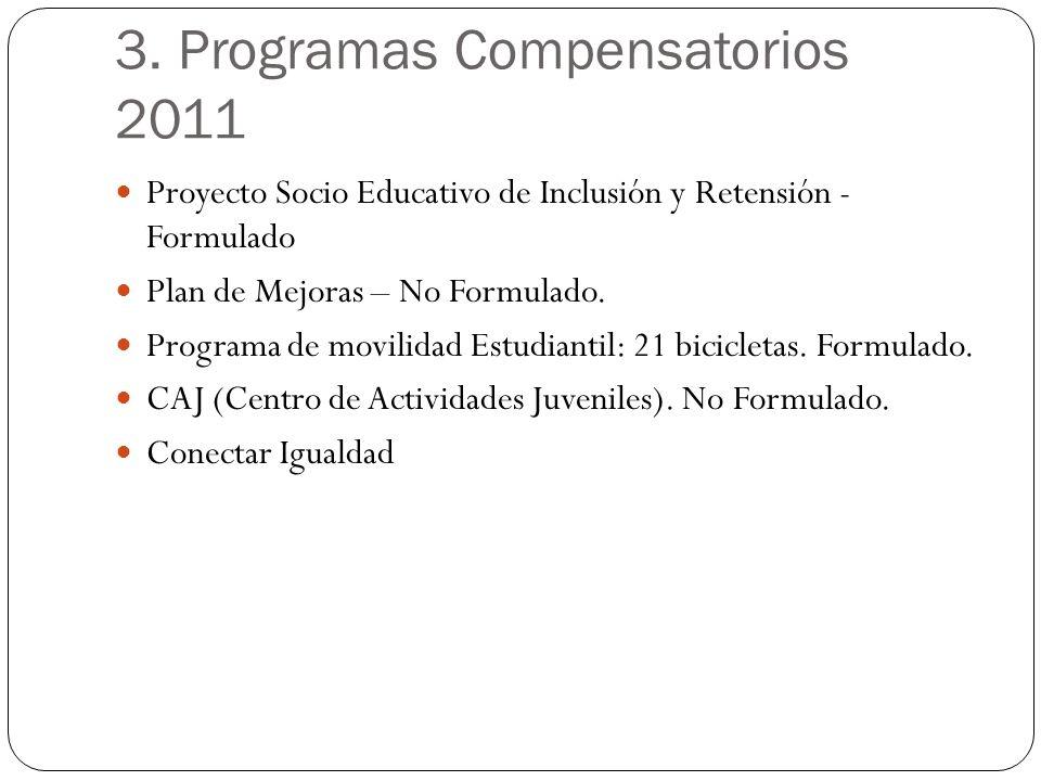 3. Programas Compensatorios 2011 Proyecto Socio Educativo de Inclusión y Retensión - Formulado Plan de Mejoras – No Formulado. Programa de movilidad E