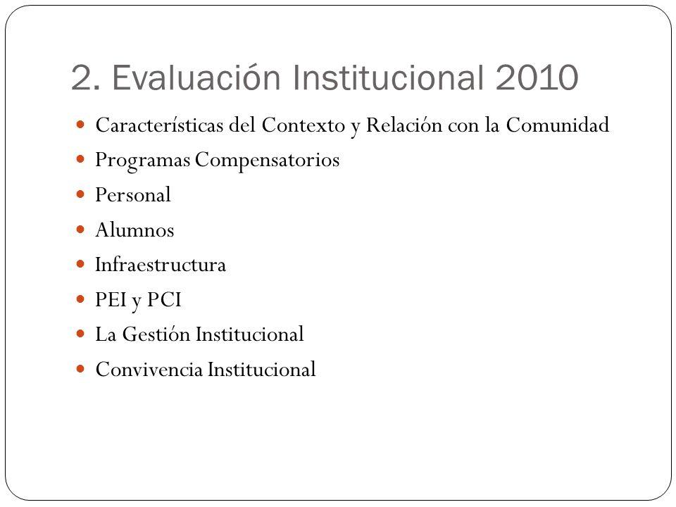 2. Evaluación Institucional 2010 Características del Contexto y Relación con la Comunidad Programas Compensatorios Personal Alumnos Infraestructura PE