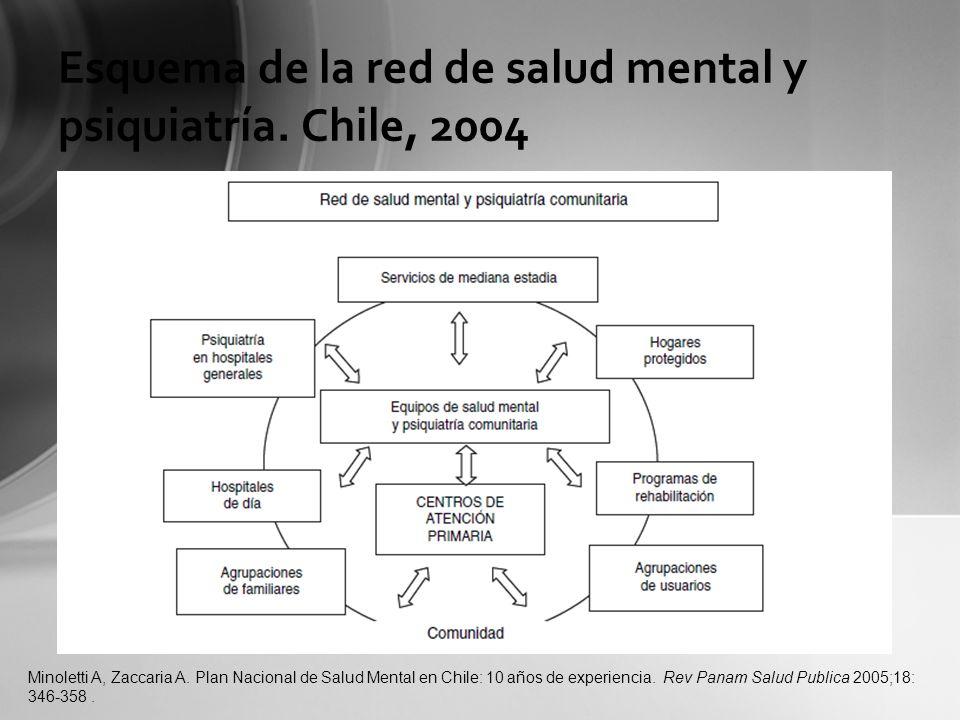 Esquema de la red de salud mental y psiquiatría. Chile, 2004 Minoletti A, Zaccaria A. Plan Nacional de Salud Mental en Chile: 10 años de experiencia.