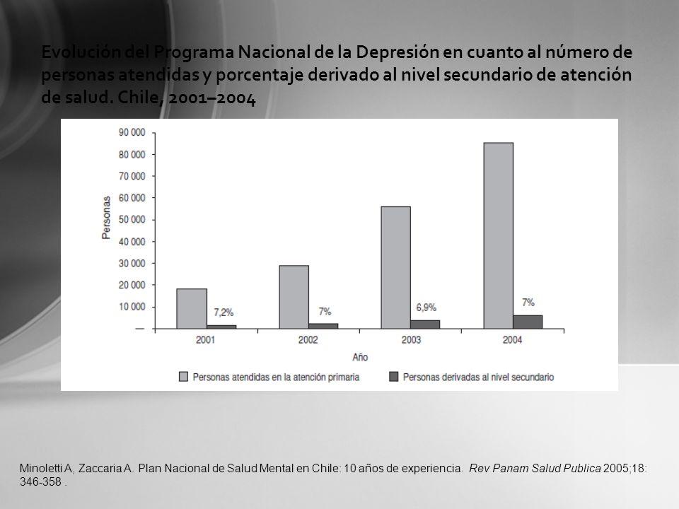Evolución del Programa Nacional de la Depresión en cuanto al número de personas atendidas y porcentaje derivado al nivel secundario de atención de sal