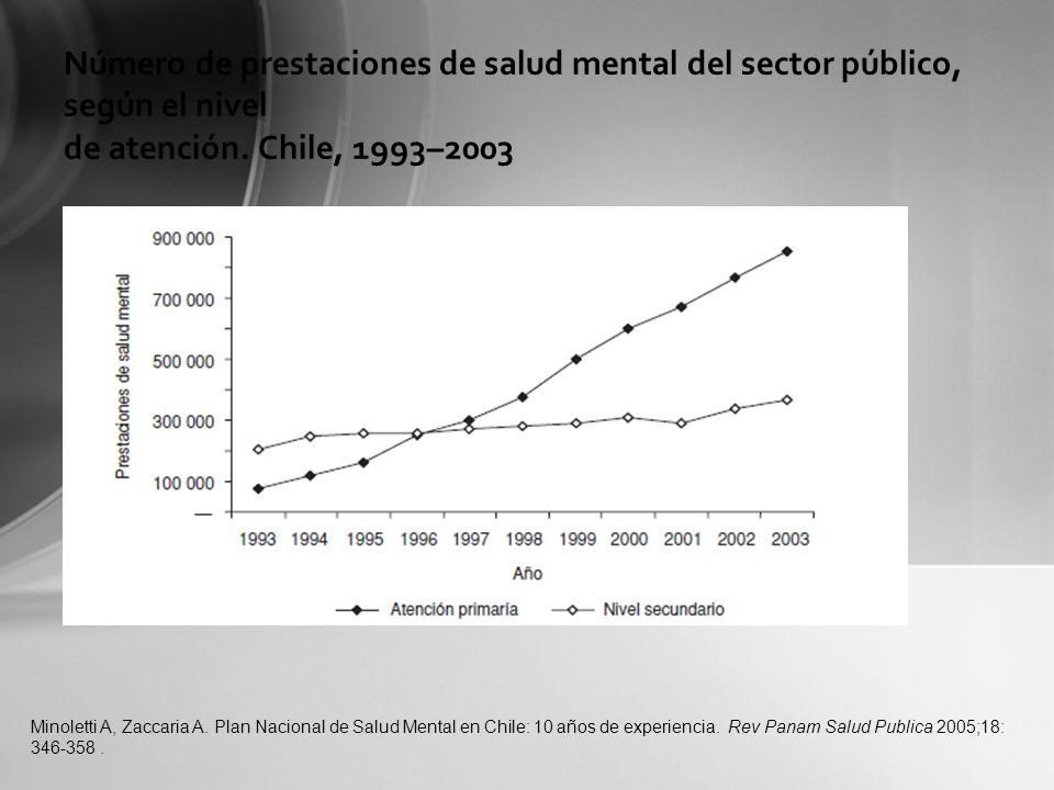 Número de prestaciones de salud mental del sector público, según el nivel de atención. Chile, 1993–2003 Minoletti A, Zaccaria A. Plan Nacional de Salu