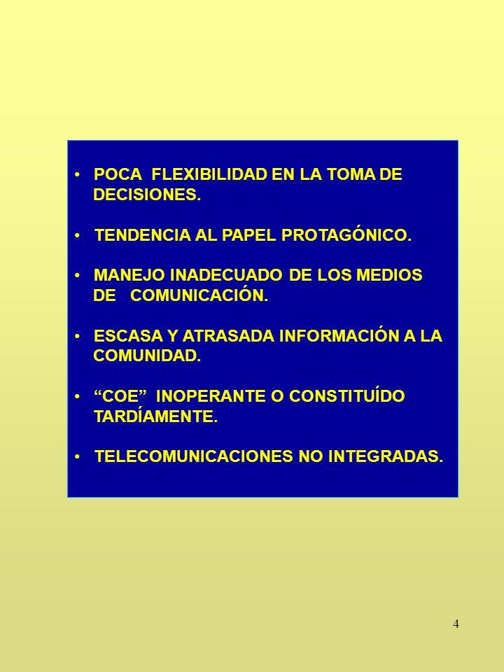 5 PLANES DE EMERGENCIA NO SE HAN HECHO SI ESTÁN NO SE CONOCEN NO ESTÁN AL DÍA NO SE HAN PRACTICADO RECOMENDACIONES CONSTITUIR COMITÉ EMERGENCIA DESARROLLAR EL PLAN - RIESGOS - VULNERABILIDADES - TAREAS - COORDINACIONES INTRA Y EXTRA SECTORIALES - SIMULACROS EFICAZ INSTRUMENTO PARA TODA LAS FASES DEL DESASTRE.
