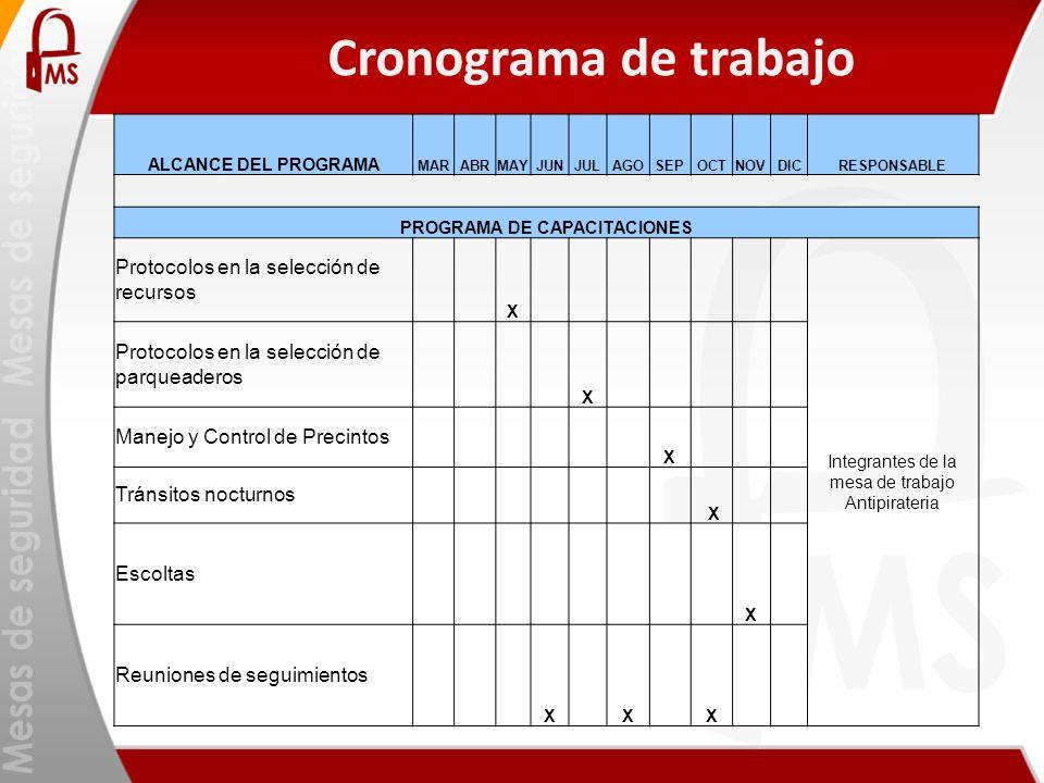 Cronograma de trabajo ALCANCE DEL PROGRAMA MARABRMAYJUNJULAGOSEPOCTNOVDICRESPONSABLE PROGRAMA DE CAPACITACIONES Protocolos en la selección de recursos