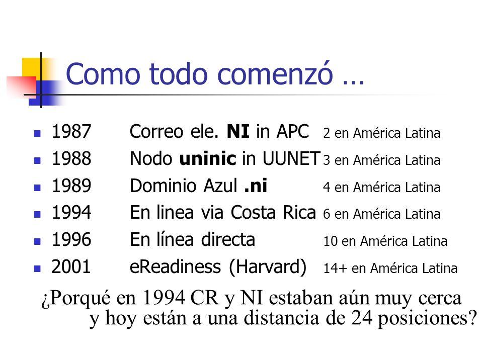 Como todo comenzó … 1987 Correo ele. NI in APC 2 en América Latina 1988 Nodo uninic in UUNET 3 en América Latina 1989 Dominio Azul.ni 4 en América Lat