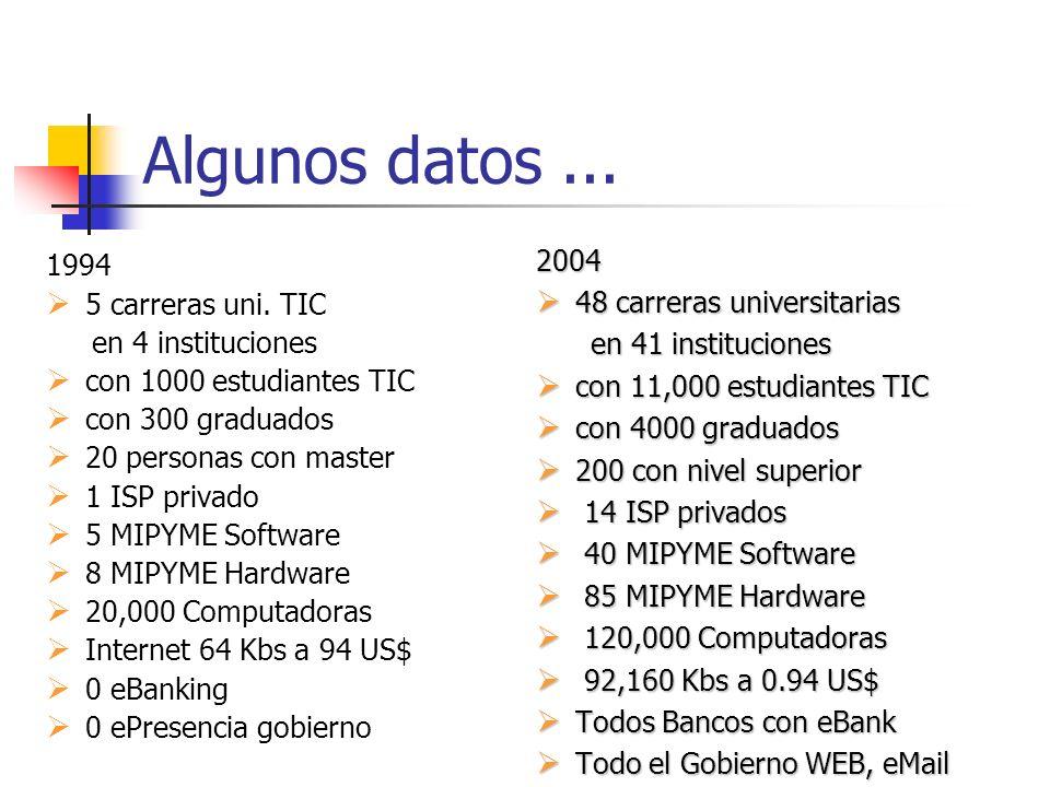 Algunos datos... 1994 5 carreras uni. TIC en 4 instituciones con 1000 estudiantes TIC con 300 graduados 20 personas con master 1 ISP privado 5 MIPYME