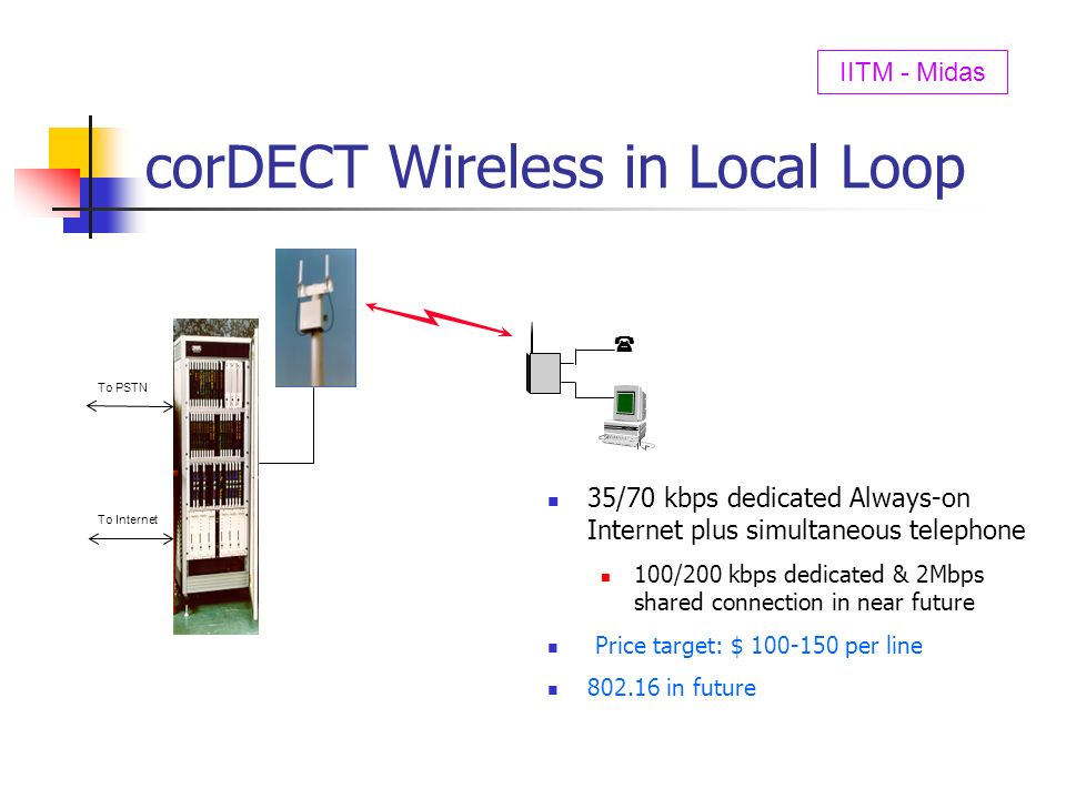 corDECT Wireless in Local Loop To PSTN To Internet 35/70 kbps dedicated Always-on Internet plus simultaneous telephone 100/200 kbps dedicated & 2Mbps