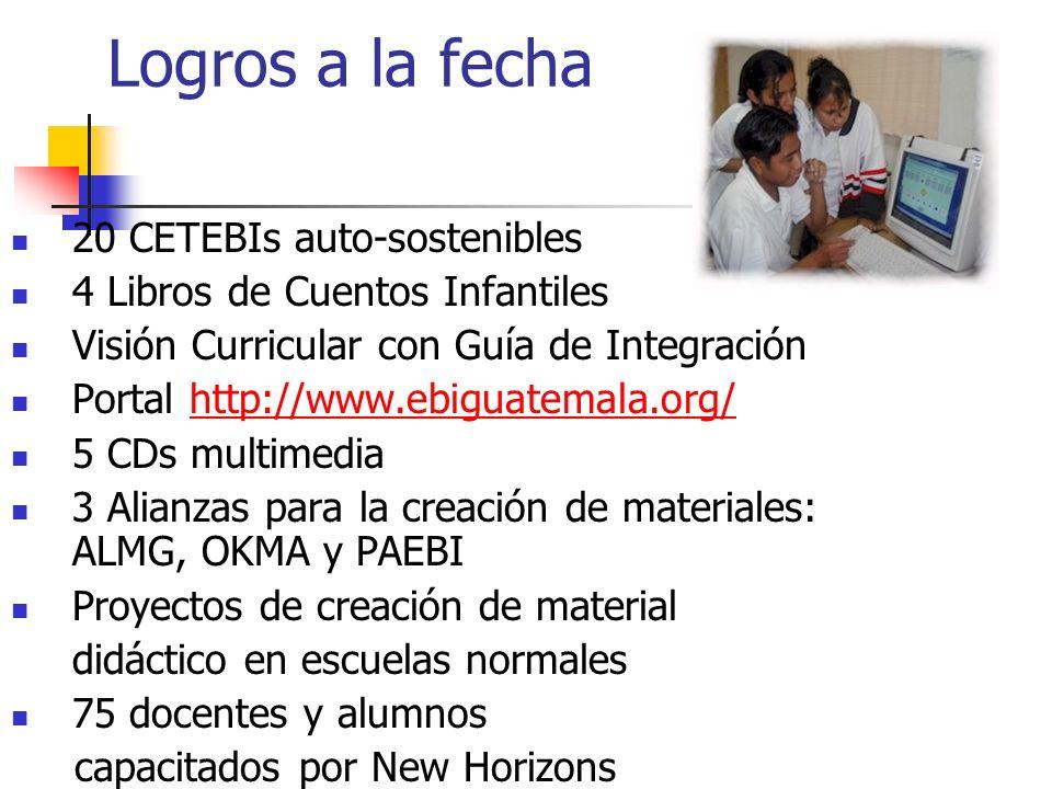 Logros a la fecha 20 CETEBIs auto-sostenibles 4 Libros de Cuentos Infantiles Visión Curricular con Guía de Integración Portal http://www.ebiguatemala.