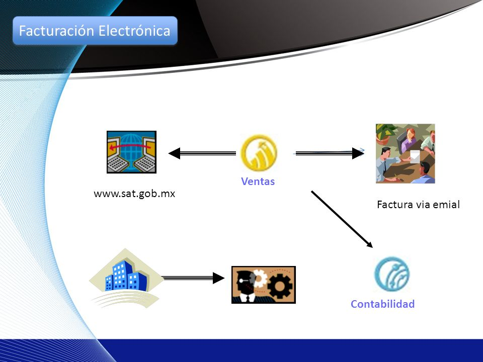 Contabilidad Ventas www.sat.gob.mx Factura via emial Facturación Electrónica