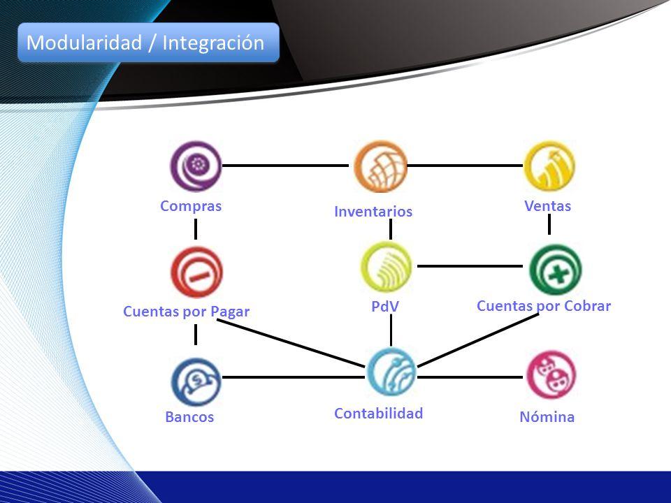 Ventas Artículo, Linea, Grupo.ClientesCliente, Tipo, Zona, Global.