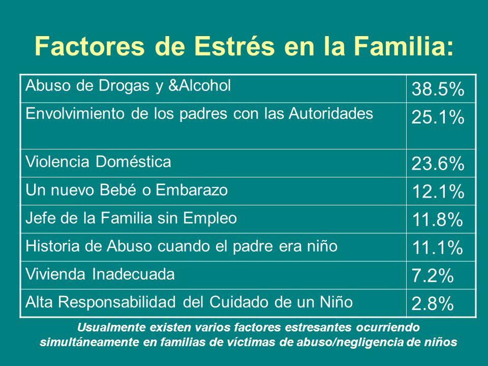 Factores de Estrés en la Familia: Abuso de Drogas y &Alcohol 38.5% Envolvimiento de los padres con las Autoridades 25.1% Violencia Doméstica 23.6% Un