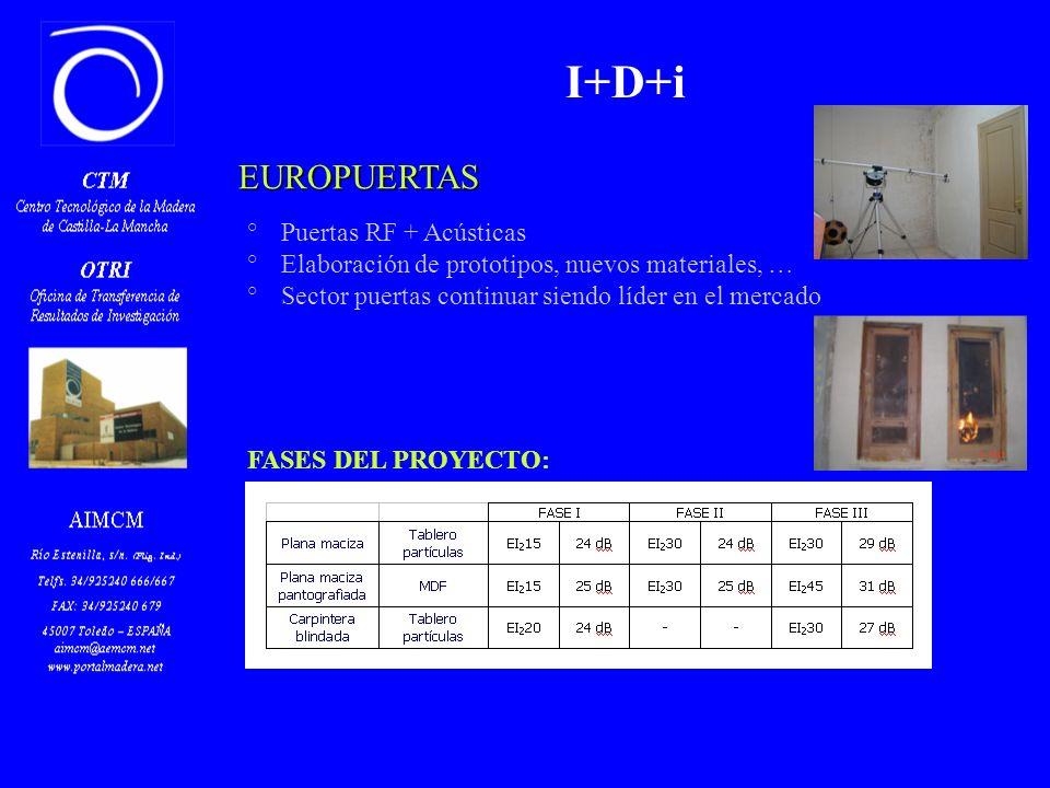 EUROPUERTAS °Puertas RF + Acústicas °Elaboración de prototipos, nuevos materiales, … °Sector puertas continuar siendo líder en el mercado I+D+i FASES DEL PROYECTO: FASE I: Ensayos de puertas de interior FASE II: Ensayos de puertas de entrada a piso FASE III: Análisis de resultados y creación de nuevos prototipos FASE IV: Realización de ensayos y estudio de la viabilidad de los prototipos creados