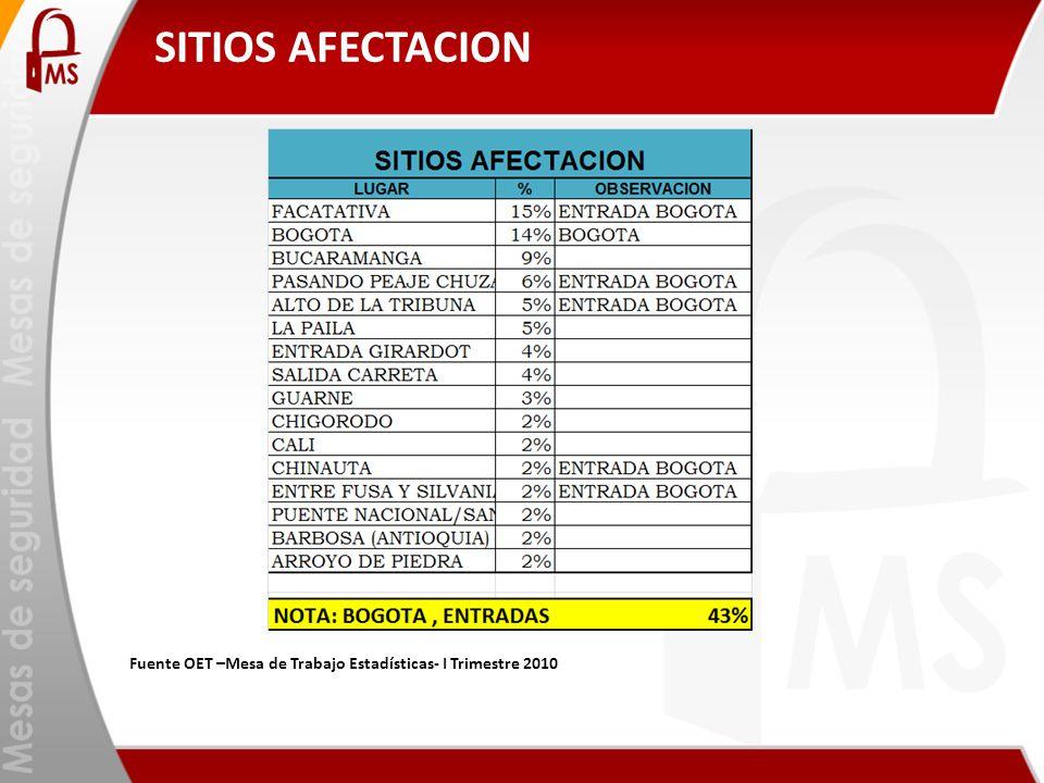 SITIOS AFECTACION Fuente OET –Mesa de Trabajo Estadísticas- I Trimestre 2010