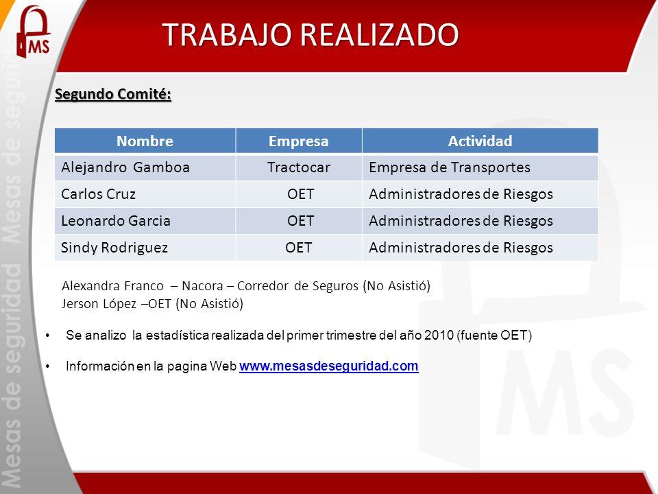 TRABAJO REALIZADO Segundo Comité: NombreEmpresaActividad Alejandro GamboaTractocarEmpresa de Transportes Carlos Cruz OETAdministradores de Riesgos Leo