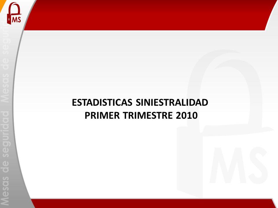 ESTADISTICAS SINIESTRALIDAD PRIMER TRIMESTRE 2010