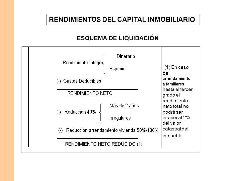 RENDIMIENTOS DEL CAPITAL INMOBILIARIO ESQUEMA DE LIQUIDACIÓN (1) En caso de arrendamiento a familiares hasta el tercer grado el rendimiento neto total